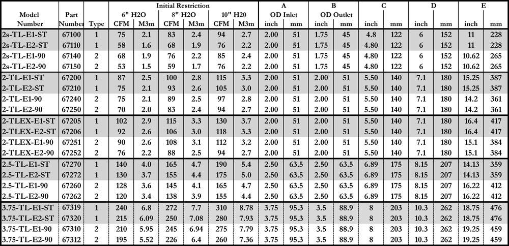 TL specs table.