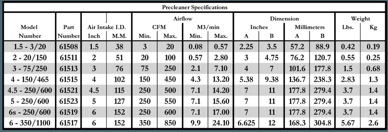 Specification on Comosite Precleaners.