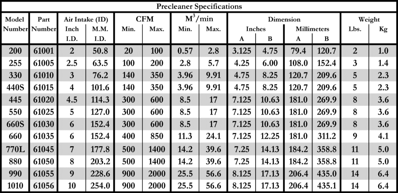 Precleaner Specifications table.