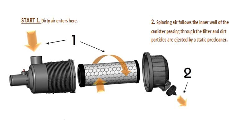 How air cleaners work step 2.