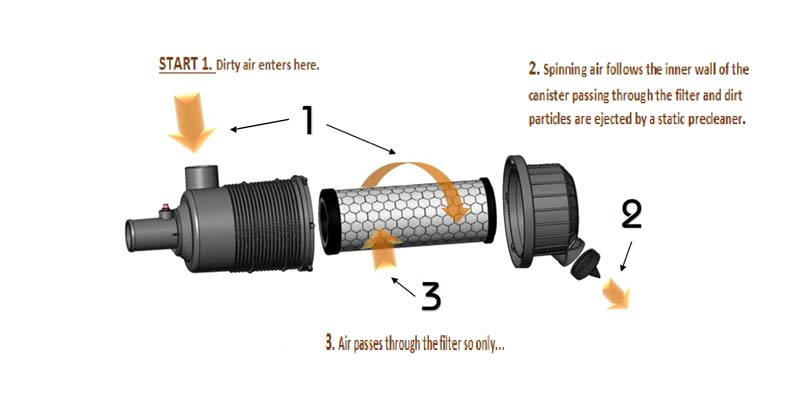 How air cleaners work step 3.