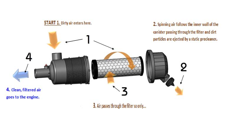 How air cleaners work step 4.